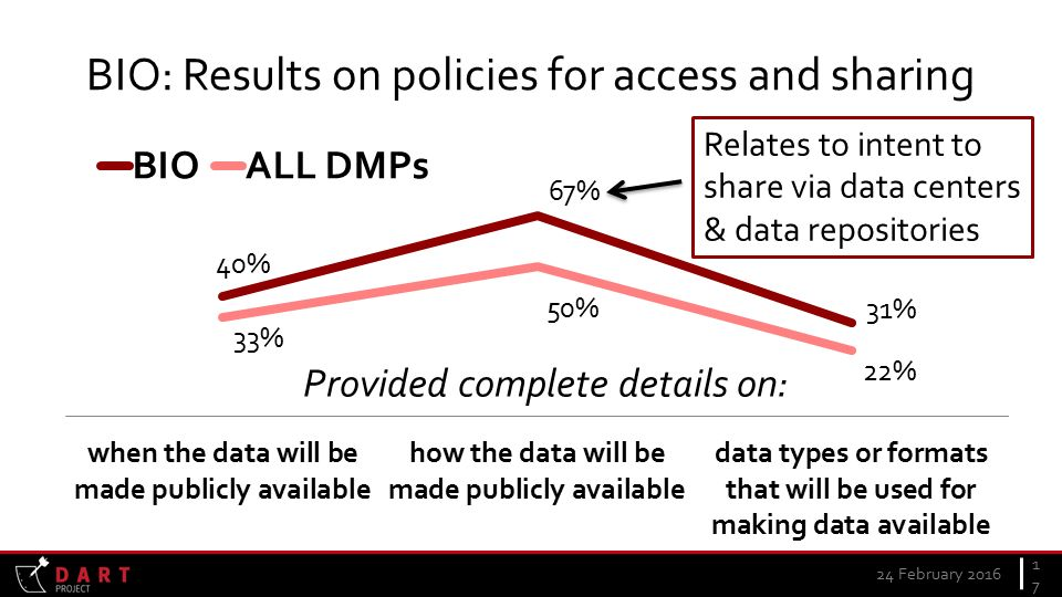 24 February BIO: Results on policies for access and sharing Relates to intent to share via data centers & data repositories