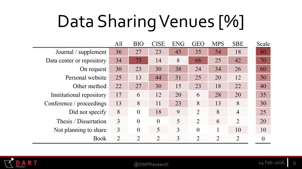 Data Sharing Venues [%] 24 Feb.