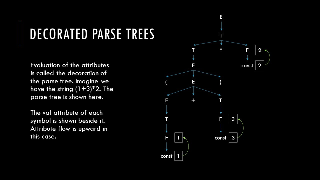 Lecture 10 semantic analysis review so far weve covered the decorated parse trees evaluation of the attributes is called the decoration of the parse tree biocorpaavc Image collections