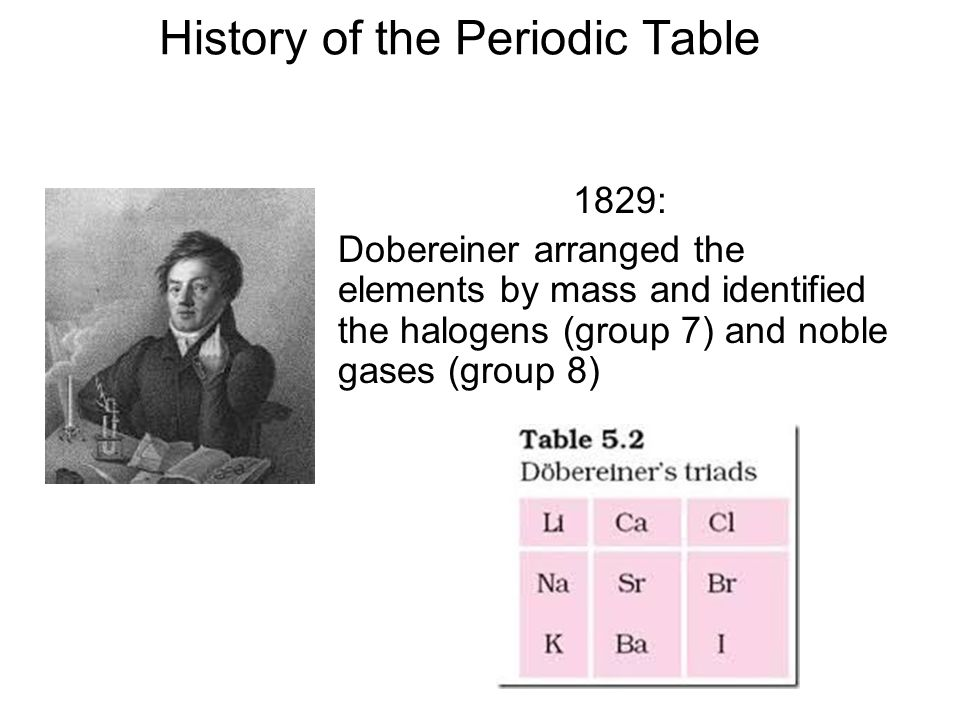 3 history of the periodic table 1829 dobereiner arranged the elements by mass and identified the halogens group 7 and noble gases group 8 - Periodic Table Arrangement Activity
