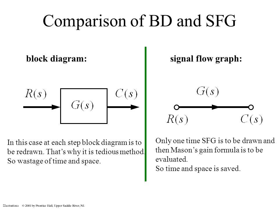 ycuqeco audio signal flow graph 744031805 2018 rh mjs13 info block diagram and signal flow graph ppt block diagram and signal flow graphs