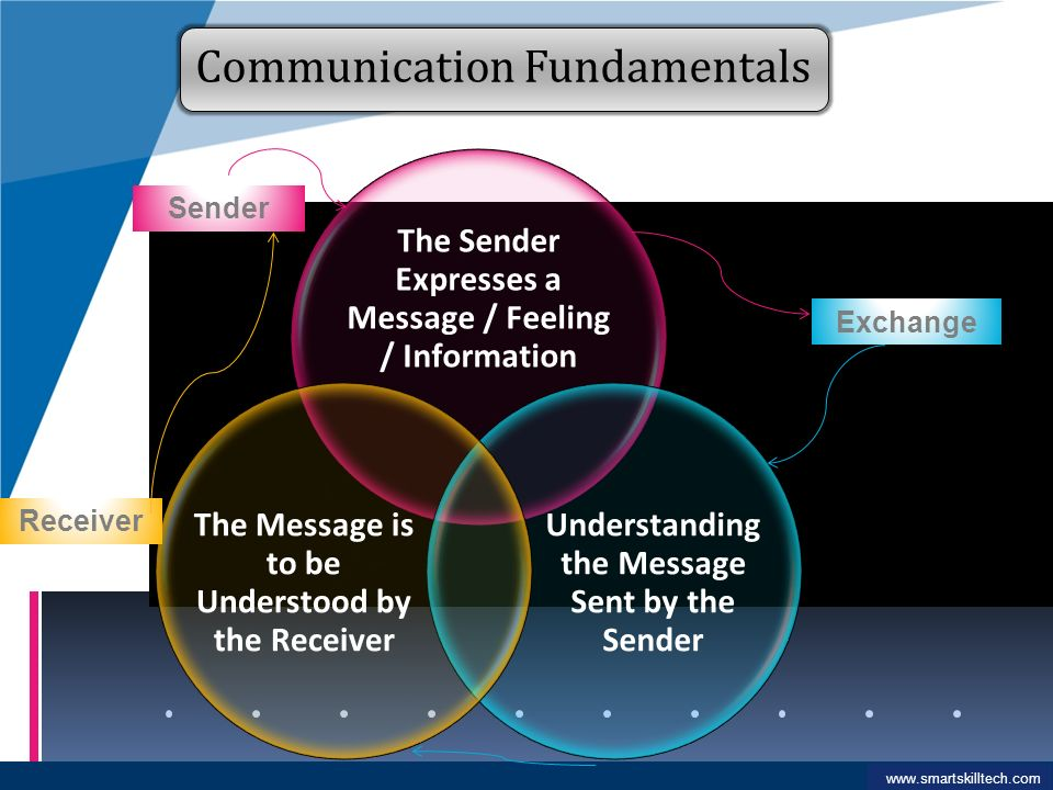 self understanding is fundamental to communication An example of this would be learning disabilities among high-school aged people and understanding the student (perceptions of communication and self-concept.