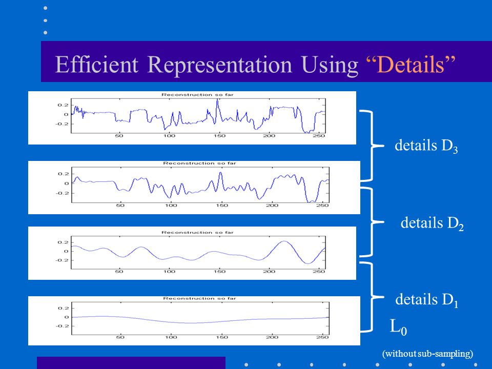 Efficient Representation Using Details details D 2 L0L0 details D 3 details D 1 (without sub-sampling)