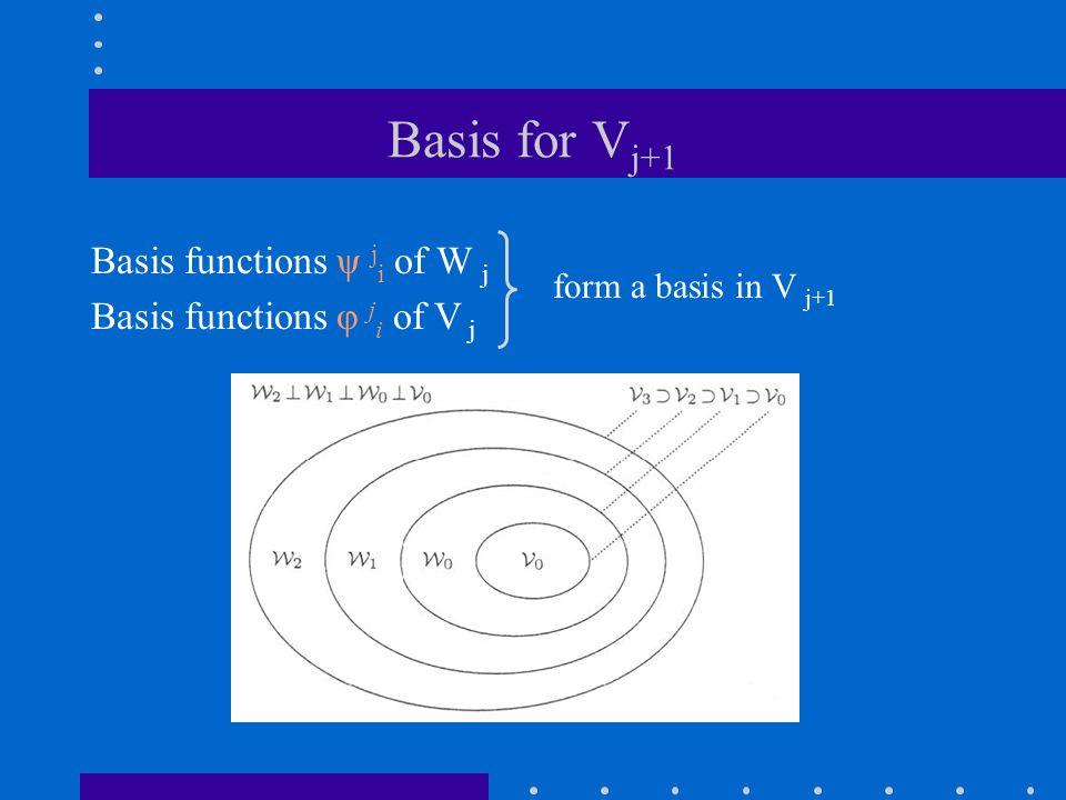 Basis for V j+1 Basis functions ψ j i of W j Basis functions φ j i of V j form a basis in V j+1