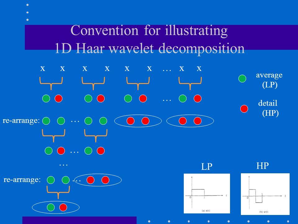 Convention for illustrating 1D Haar wavelet decomposition x x x x x x … x x detail (HP) average (LP) … re-arrange: LP HP … … … …