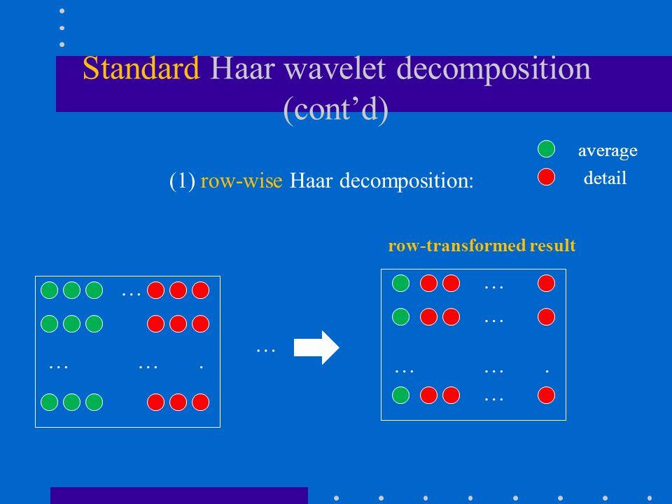 Standard Haar wavelet decomposition (cont'd) (1) row-wise Haar decomposition: … detail average … … … ….