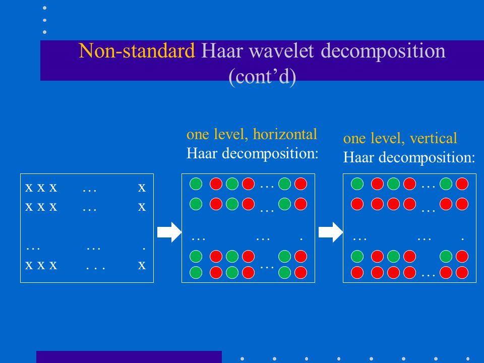 Non-standard Haar wavelet decomposition (cont'd) x x x … x … ….