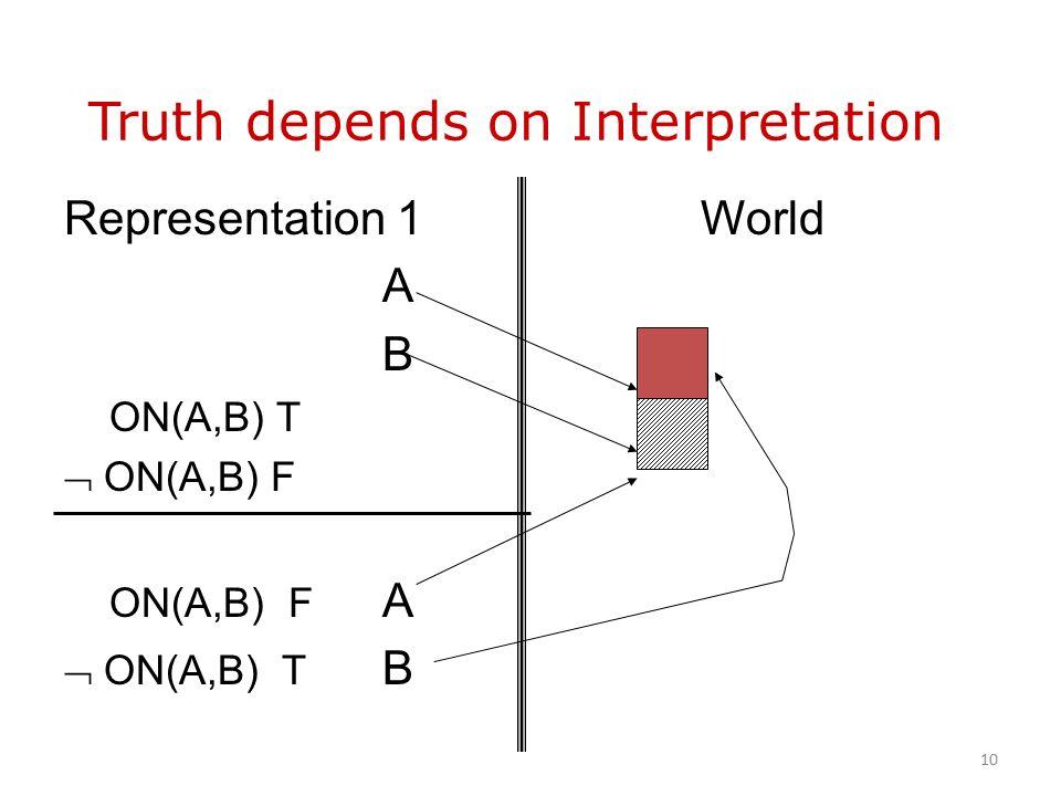 Representation 1World A B ON(A,B) T  ON(A,B) F ON(A,B) F A  ON(A,B) T B Truth depends on Interpretation 10