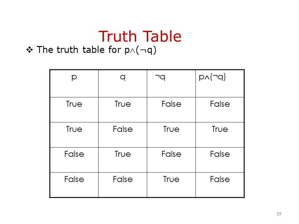 Truth Table pq ¬q p  (¬q) True False TrueFalseTrue FalseTrueFalse TrueFalse  The truth table for p(¬q) 19