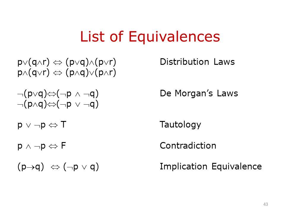 List of Equivalences p(qr)  (pq)(pr)Distribution Laws p(qr)  (pq)(pr) (pq)(p  q)De Morgan's Laws (pq)(p  q) p  p  TTautology p  p  FContradiction (pq)  (p  q)Implication Equivalence 43