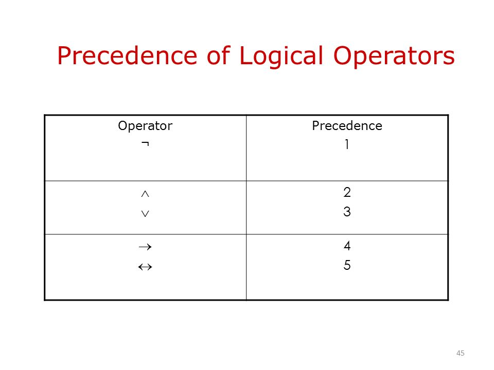 Precedence of Logical Operators Operator ¬ Precedence 1  2323  4545 45