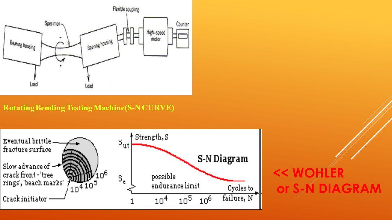Fatigue testing presented by bipin kumar mishra 2011eme11 sheeloo 19 rotating bending testing machines n curve wohler or s n diagram pooptronica