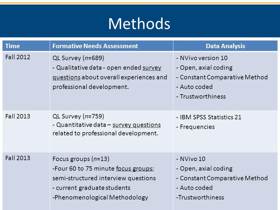 assessment methods comparison Ty - jour t1 - predicting end-of-year achievement test performance t2 - assessment for effective intervention au - kettler,ryan j au - elliott,stephen n.