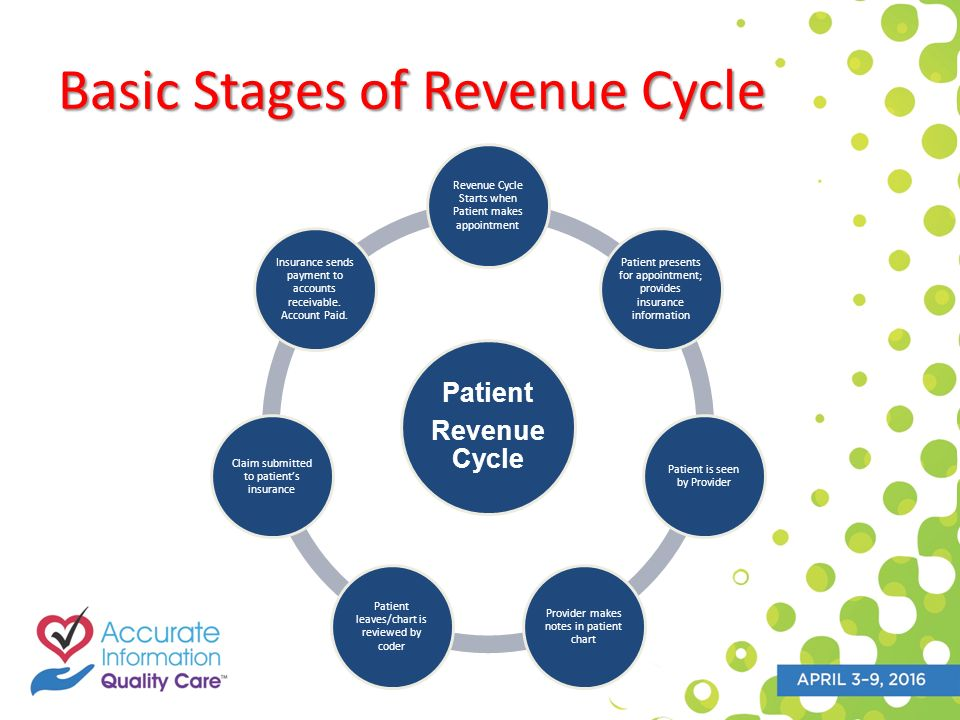 healthcare revenue cycle flowchart 2016 Celebration of Health Information Professionals Week: The ...