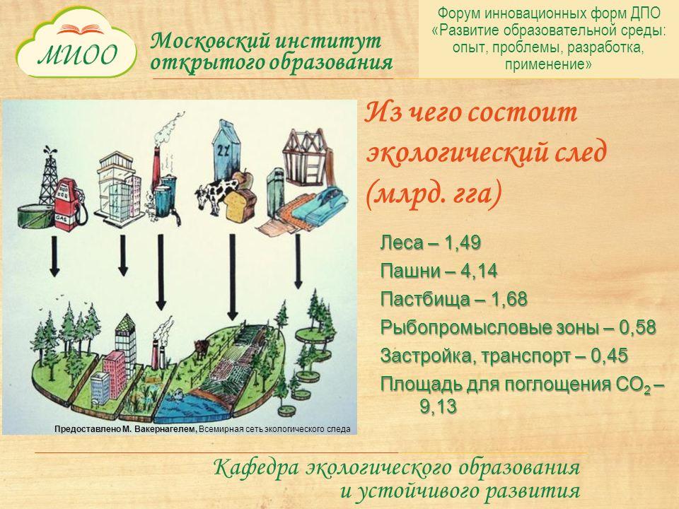 Московский институт открытого образования Кафедра экологического образования и устойчивого развития Из чего состоит экологический след (млрд.