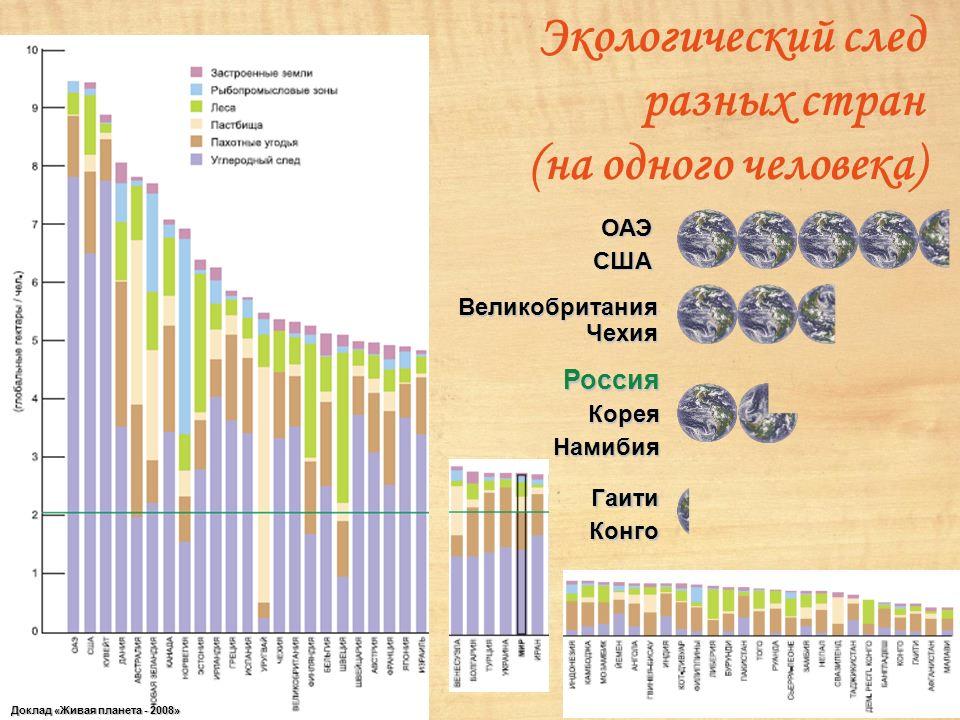 Экологический след разных стран (на одного человека)ОАЭСША РоссияКореяНамибия ГаитиКонго Великобритания Чехия Доклад «Живая планета - 2008»
