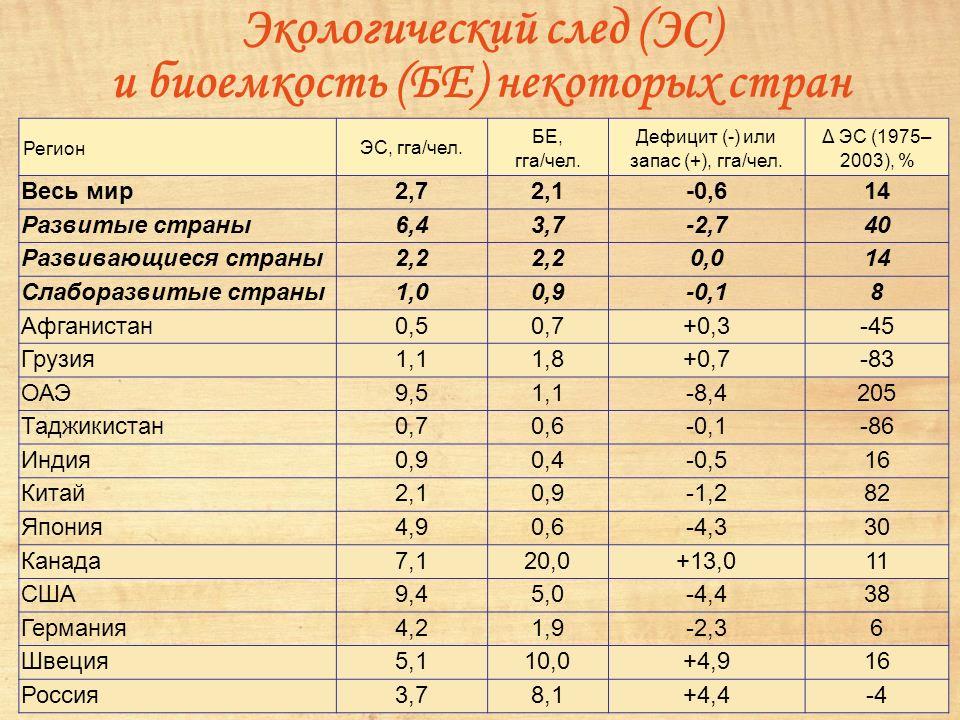 Экологический след (ЭС) и биоемкость (БЕ) некоторых стран Регион ЭC, гга/чел.