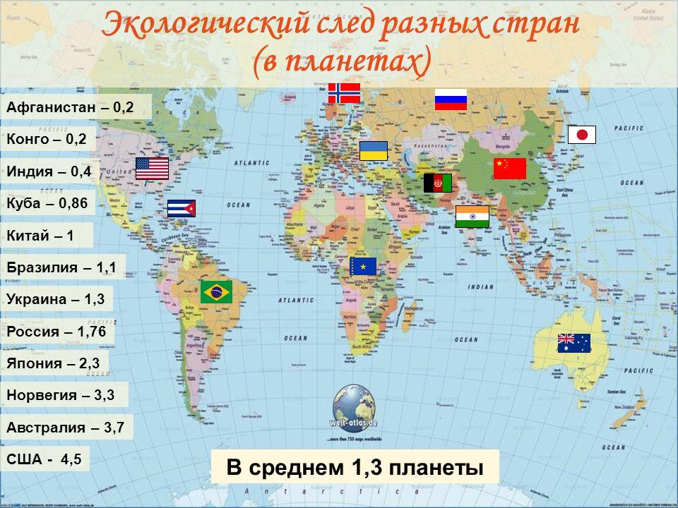 Московский институт открытого образования Кафедра экологического образования и устойчивого развития Экологический след разных стран (в планетах) Украина – 1,3 Китай – 1 Россия – 1,76 Норвегия – 3,3 4,5 США - 4,5 Куба – 0,86 Индия – 0,4 Афганистан – 0,2 Бразилия – 1,1 Конго – 0,2 Австралия – 3,7 Япония – 2,3 В среднем 1,3 планеты