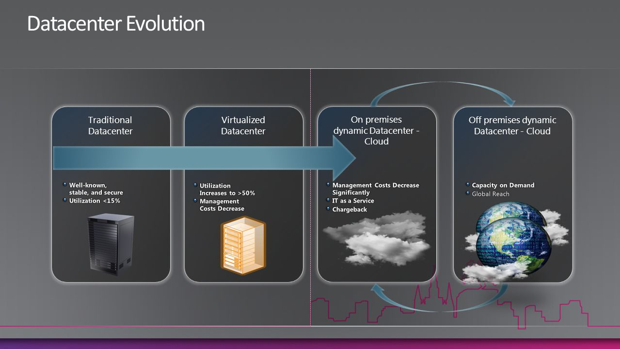 Traditional Datacenter Virtualized Datacenter On premises dynamic Datacenter - Cloud Off premises dynamic Datacenter - Cloud