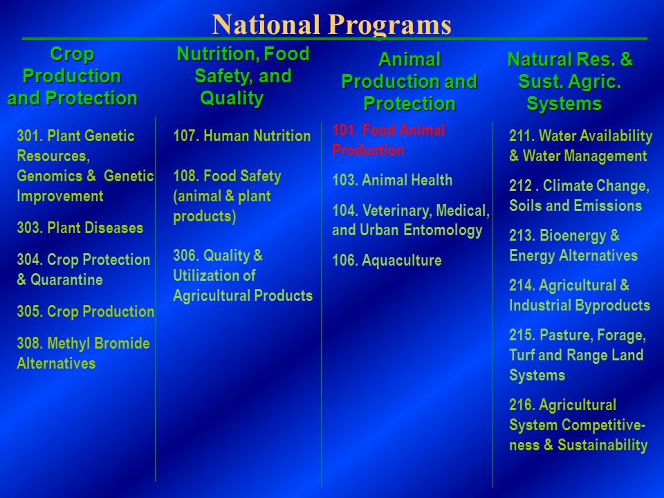National Programs Crop Production and Protection Nutrition, Food Safety, and Quality 301.
