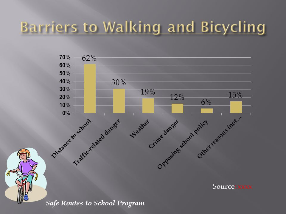 Safe Routes to School Program Pre-driving age children face the greatest likely- hood of injury while walking and bicycling.
