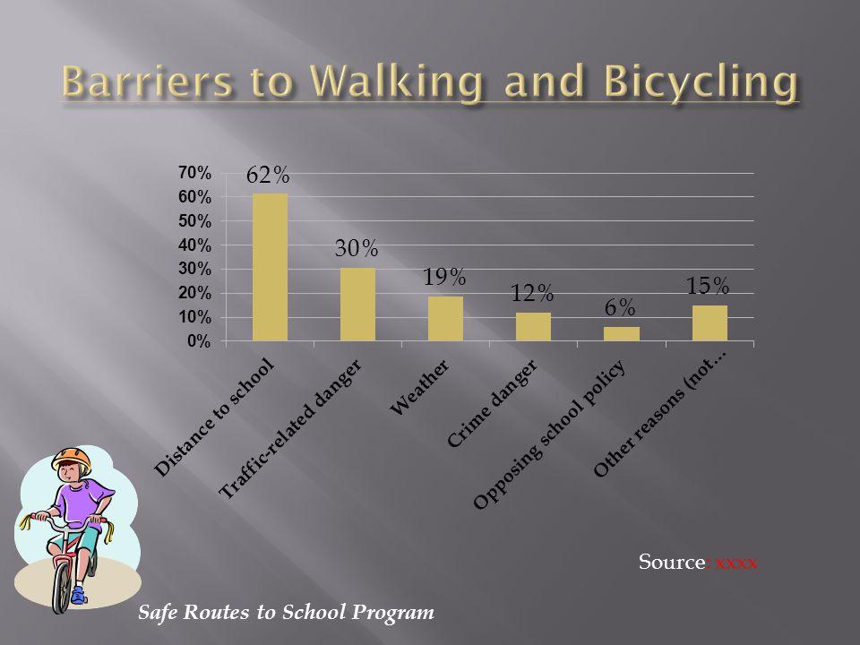 Safe Routes to School Program Source: xxxx