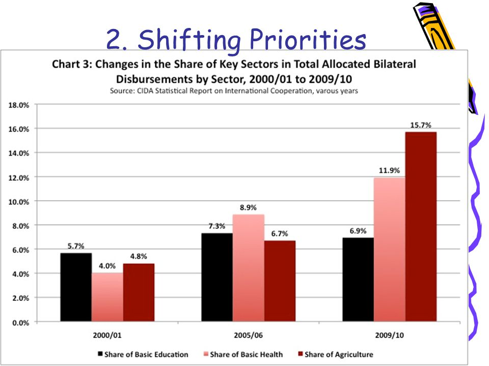 2. Shifting Priorities