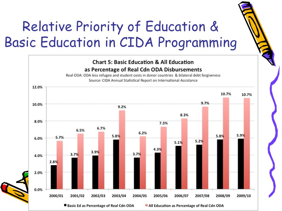 Relative Priority of Education & Basic Education in CIDA Programming
