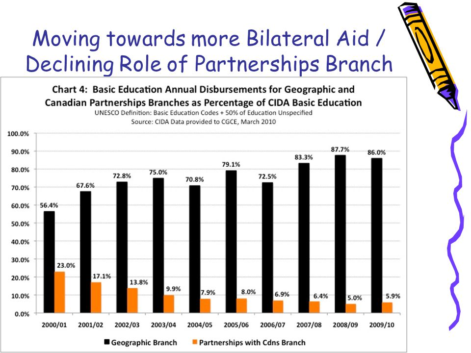 Moving towards more Bilateral Aid / Declining Role of Partnerships Branch