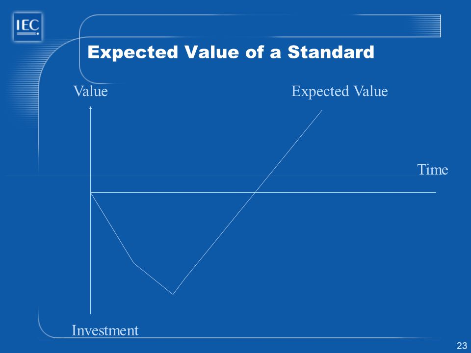 23 Expected Value of a Standard Time Value Investment Expected Value