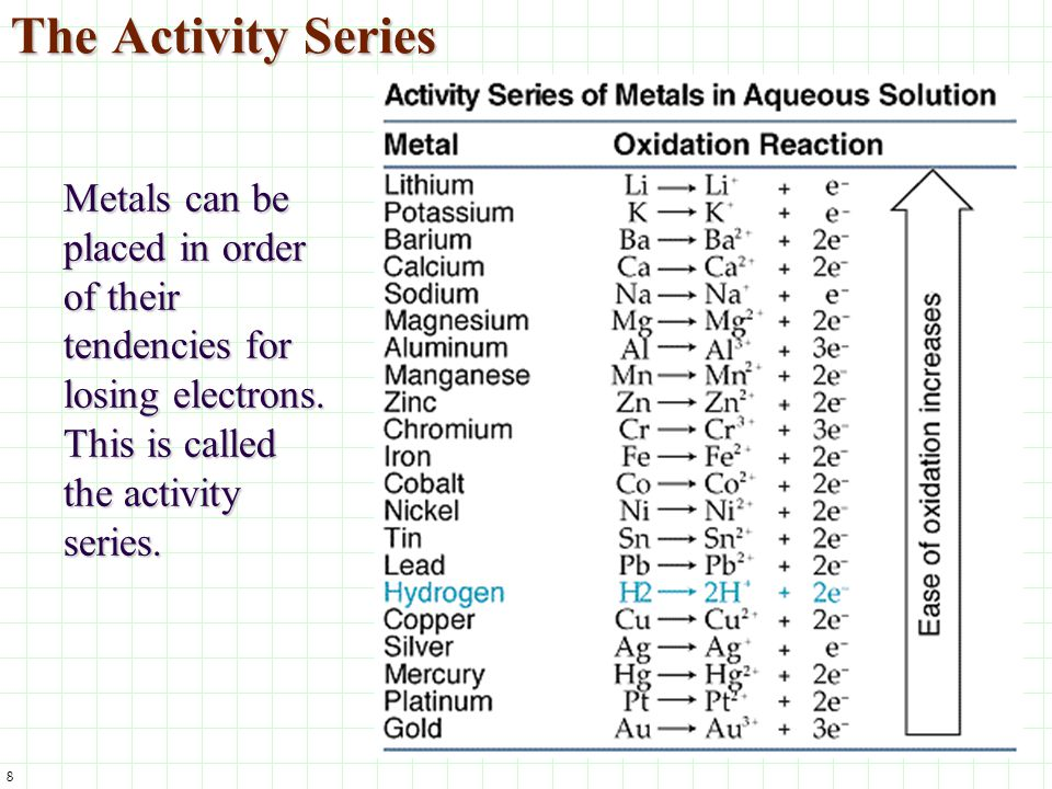 8 The Activity Series Metals can be placed in order of their tendencies for losing electrons. This is called the activity series.