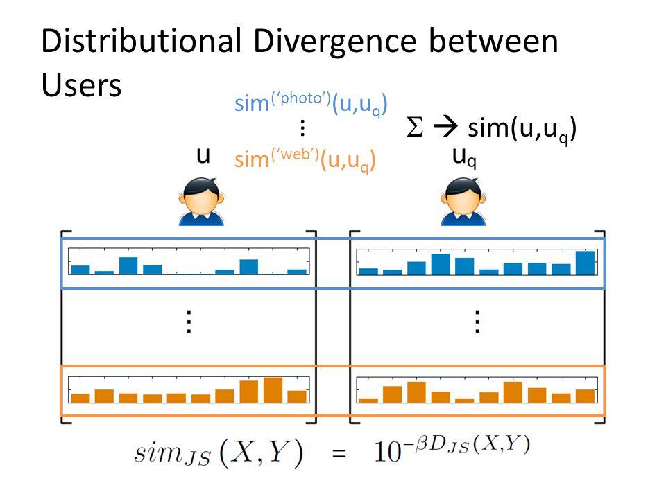 Distributional Divergence between Users sim (photo) (u,u q ) sim (web) (u,u q ) … sim(u,u q )