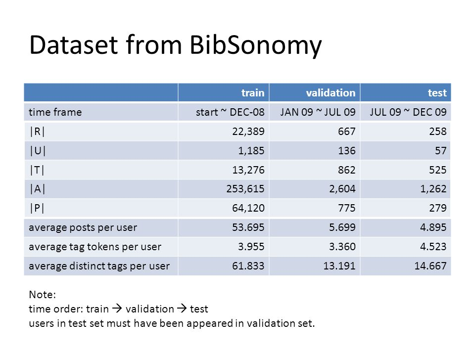 Dataset from BibSonomy trainvalidationtest time framestart ~ DEC-08JAN 09 ~ JUL 09JUL 09 ~ DEC 09 |R|22,389667258 |U|1,18513657 |T|13,276862525 |A|253,6152,6041,262 |P|64,120775279 average posts per user53.6955.6994.895 average tag tokens per user3.9553.3604.523 average distinct tags per user61.83313.19114.667 Note: time order: train validation test users in test set must have been appeared in validation set.