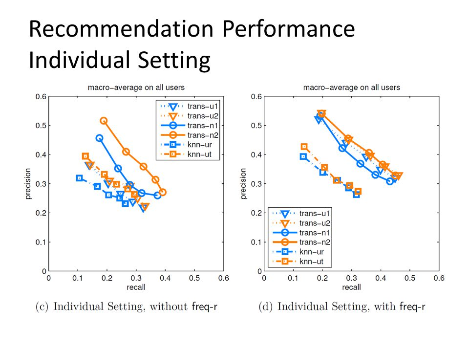 Recommendation Performance Individual Setting