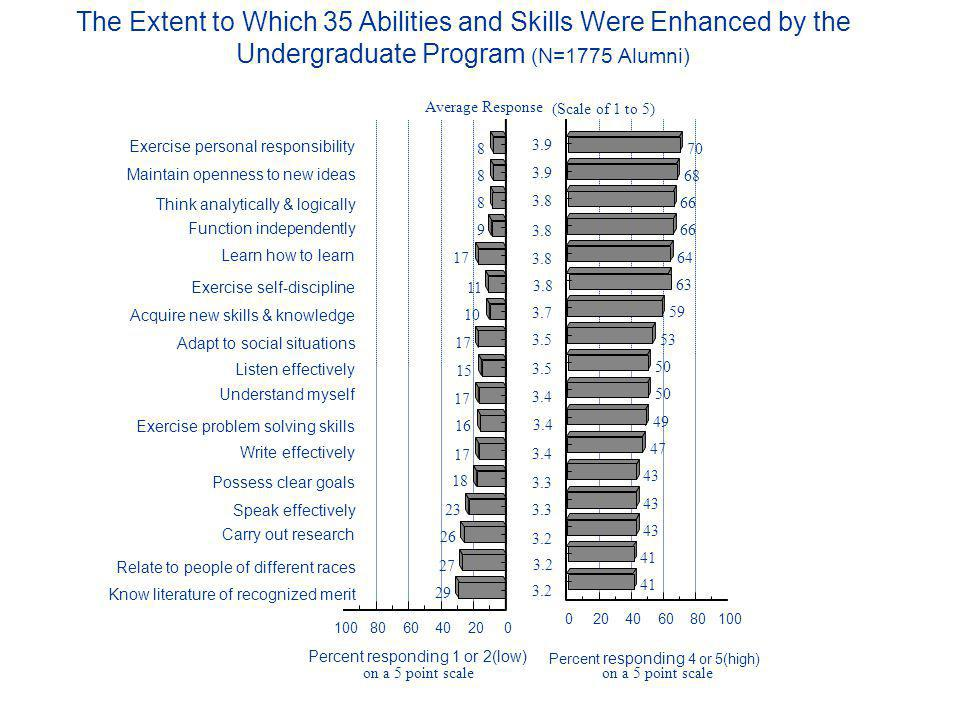 The Extent to Which 35 Abilities and Skills Were Enhanced by the Undergraduate Program (N=1775 Alumni) Exercise personal responsibility Maintain openness to new ideas Think analytically & logically Function independently Learn how to learn Exercise self-discipline Acquire new skills & knowledge Adapt to social situations Listen effectively Understand myself Exercise problem solving skills Write effectively Possess clear goals Speak effectively Carry out research Relate to people of different races Know literature of recognized merit 020406080100 70 68 66 64 63 59 53 50 49 47 43 41 Percent responding 4 or 5(high) on a 5 point scale 020406080100 8 8 8 9 17 11 10 17 15 17 16 17 18 23 26 27 29 Percent responding 1 or 2(low) on a 5 point scale Average Response (Scale of 1 to 5) 3.9 3.8 3.7 3.5 3.4 3.3 3.2