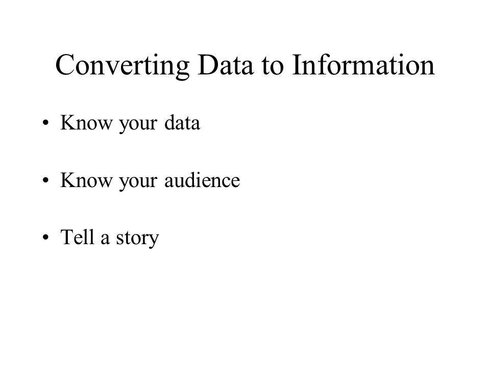 Know your data Know your audience Tell a story