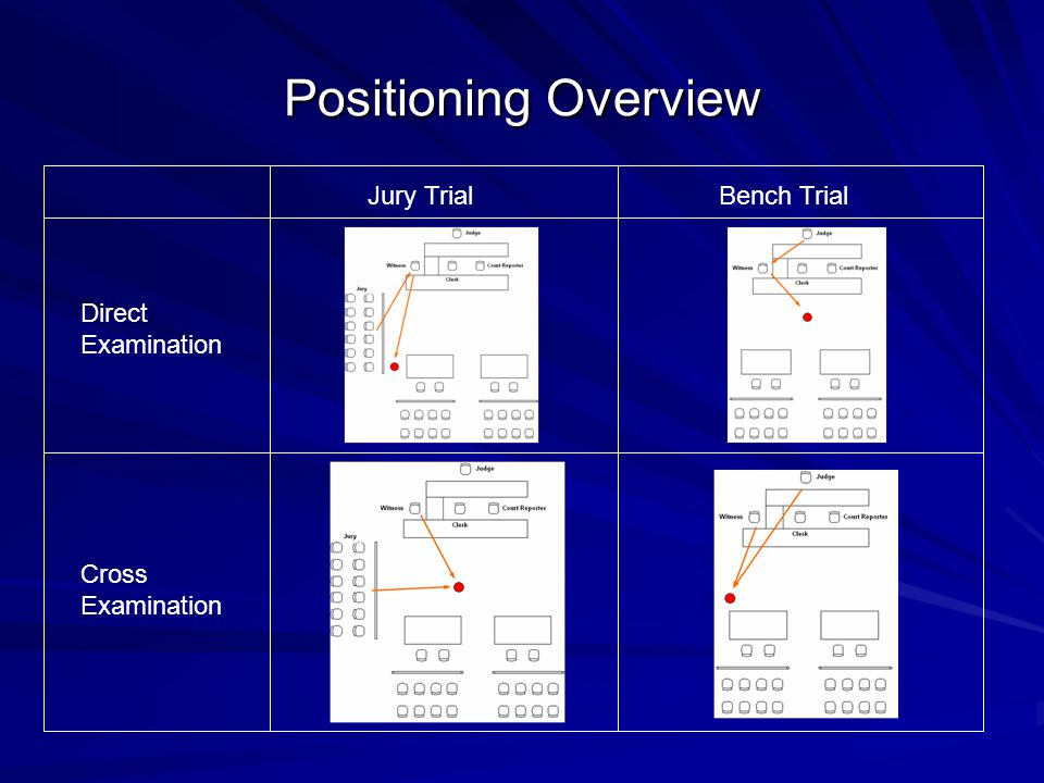 Positioning Overview Direct Examination Cross Examination Jury TrialBench Trial