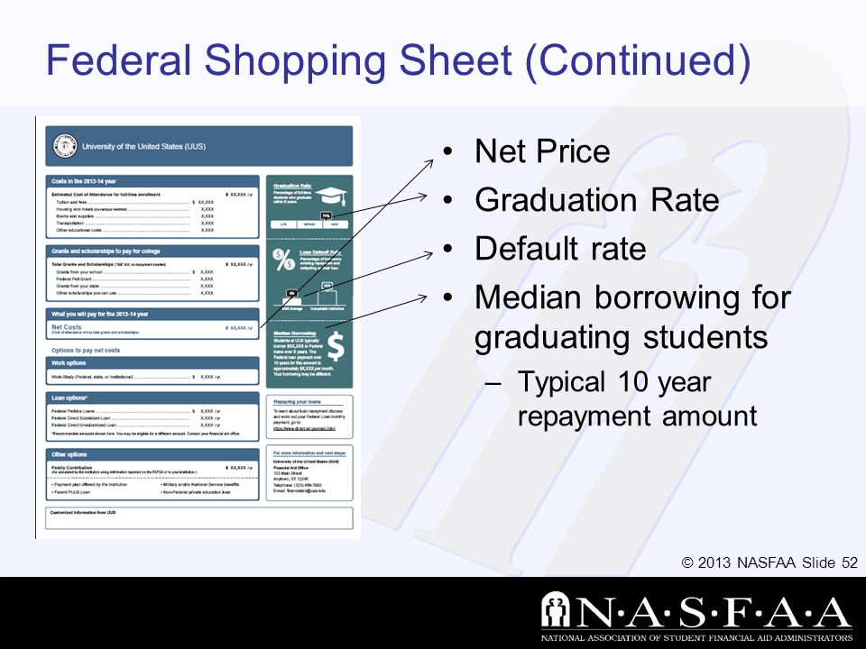 © 2013 NASFAA Slide 52 Federal Shopping Sheet (Continued) Net Price Graduation Rate Default rate Median borrowing for graduating students –Typical 10 year repayment amount