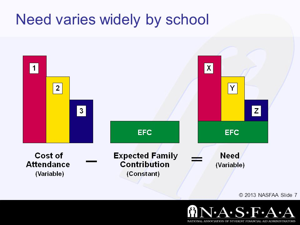 © 2013 NASFAA Slide 8 Categories of Financial Aid Need-based Non-need-based –Merit Based Awards –Incentive or Recognition Awards Sibling, Legacy, or Employee Award Special group award –Scouts or High Schools