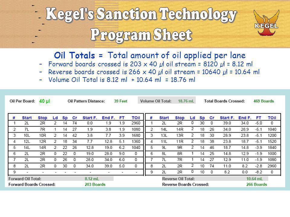 Oil Totals = Total amount of oil applied per lane –Forward boards crossed is 203 x 40 µl oil stream = 8120 µl = 8.12 ml –Reverse boards crossed is 266 x 40 µl oil stream = 10640 µl = 10.64 ml –Volume Oil Total is 8.12 ml + 10.64 ml = 18.76 ml 40 µl