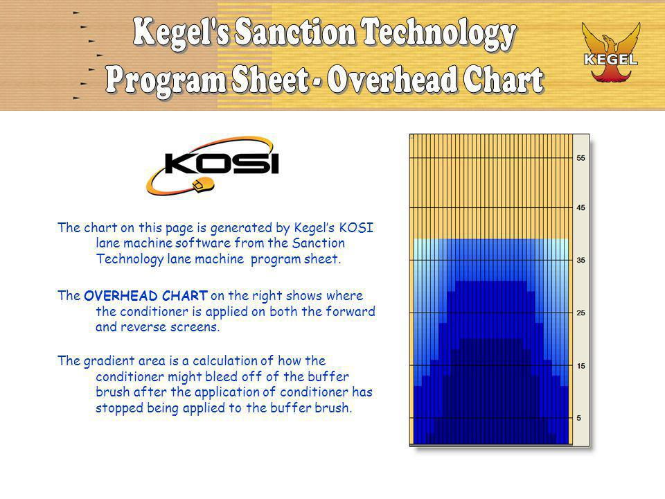The chart on this page is generated by Kegels KOSI lane machine software from the Sanction Technology lane machine program sheet. The OVERHEAD CHART o