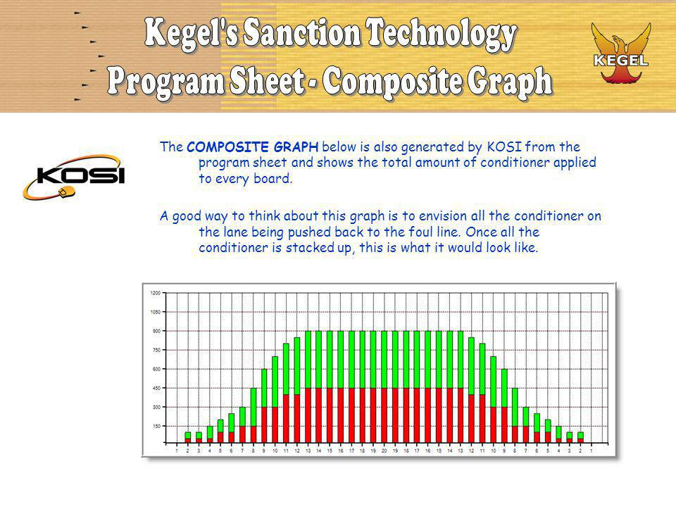 The COMPOSITE GRAPH below is also generated by KOSI from the program sheet and shows the total amount of conditioner applied to every board. A good wa