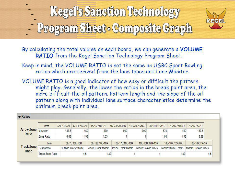 By calculating the total volume on each board, we can generate a VOLUME RATIO from the Kegel Sanction Technology Program Sheet. Keep in mind, the VOLU