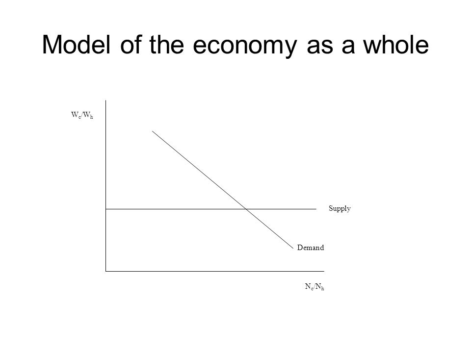 Model of the economy as a whole W c /W h N c /N h Supply Demand