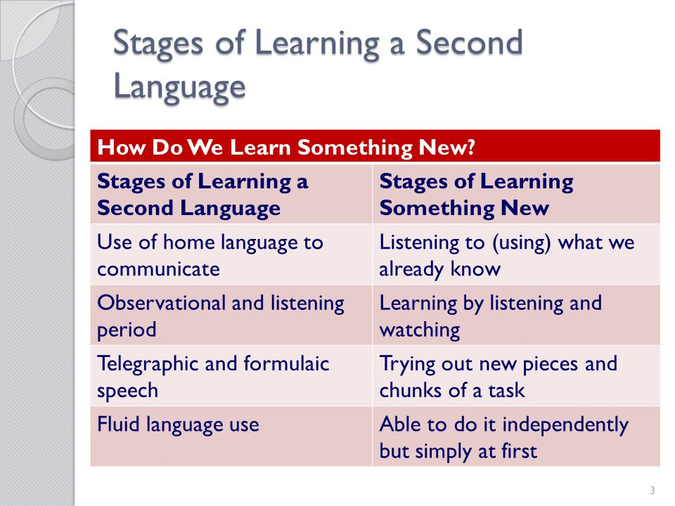 14 Responding to Stages of Communication Teacher Support Strategies Raise expectations Use repetition Talk about the here and now Do fine tuning Offer consistent routines Ensure inclusion Preschool English Learners Resource Guide, pages 54-55