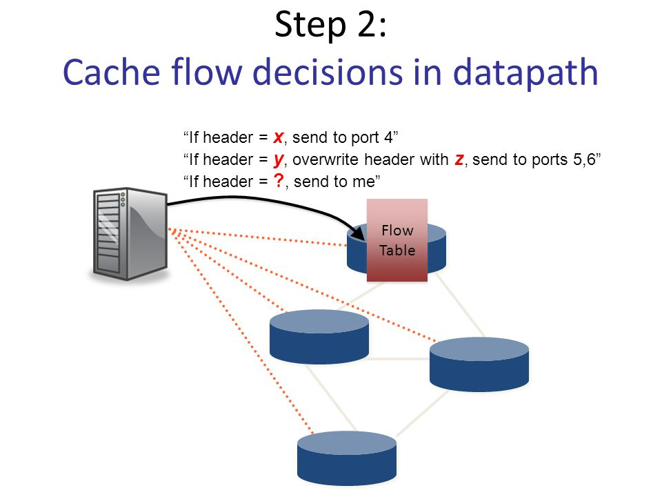 Step 2: Cache flow decisions in datapath If header = x, send to port 4 If header = , send to me If header = y, overwrite header with z, send to ports 5,6 Flow Table Flow Table