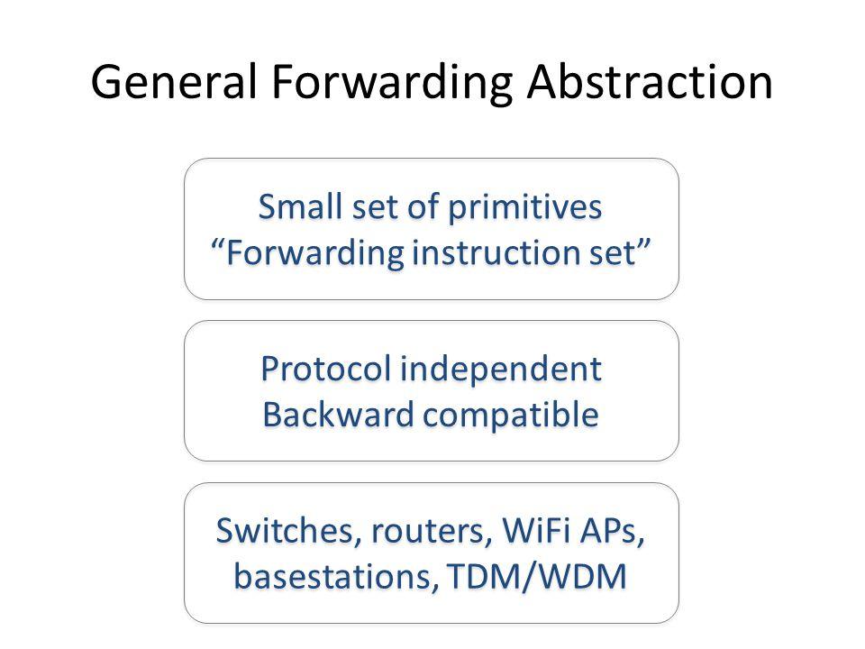 General Forwarding Abstraction Small set of primitives Forwarding instruction set Small set of primitives Forwarding instruction set Protocol independent Backward compatible Protocol independent Backward compatible Switches, routers, WiFi APs, basestations, TDM/WDM