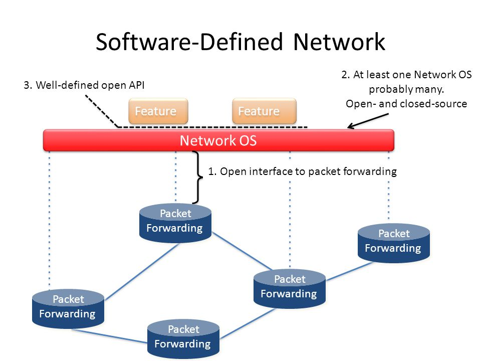 Feature Network OS 1. Open interface to packet forwarding 3.