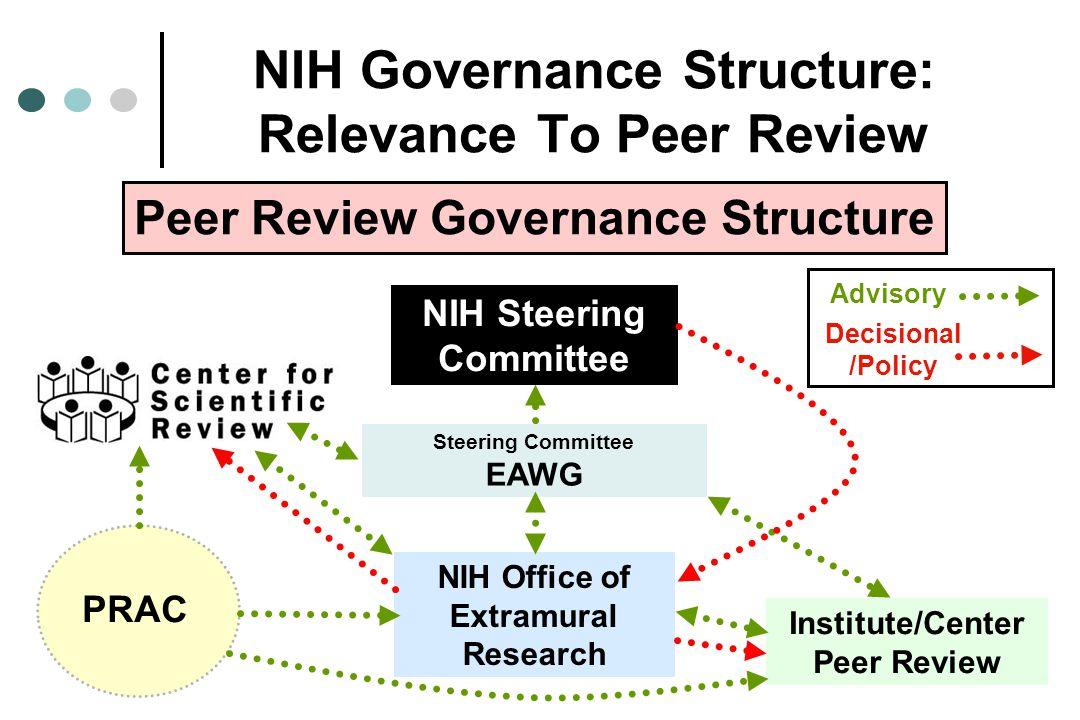 NIH Governance Structure: Relevance To Peer Review Steering Committee EAWG NIH Steering Committee Peer Review Governance Structure Institute/Center Pe