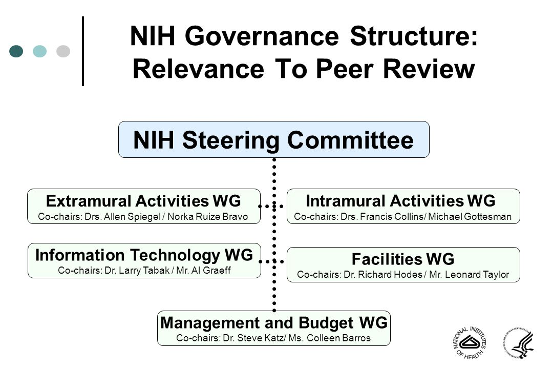NIH Governance Structure: Relevance To Peer Review Steering Committee EAWG NIH Steering Committee Peer Review Governance Structure Institute/Center Peer Review NIH Office of Extramural Research PRAC Advisory Decisional /Policy